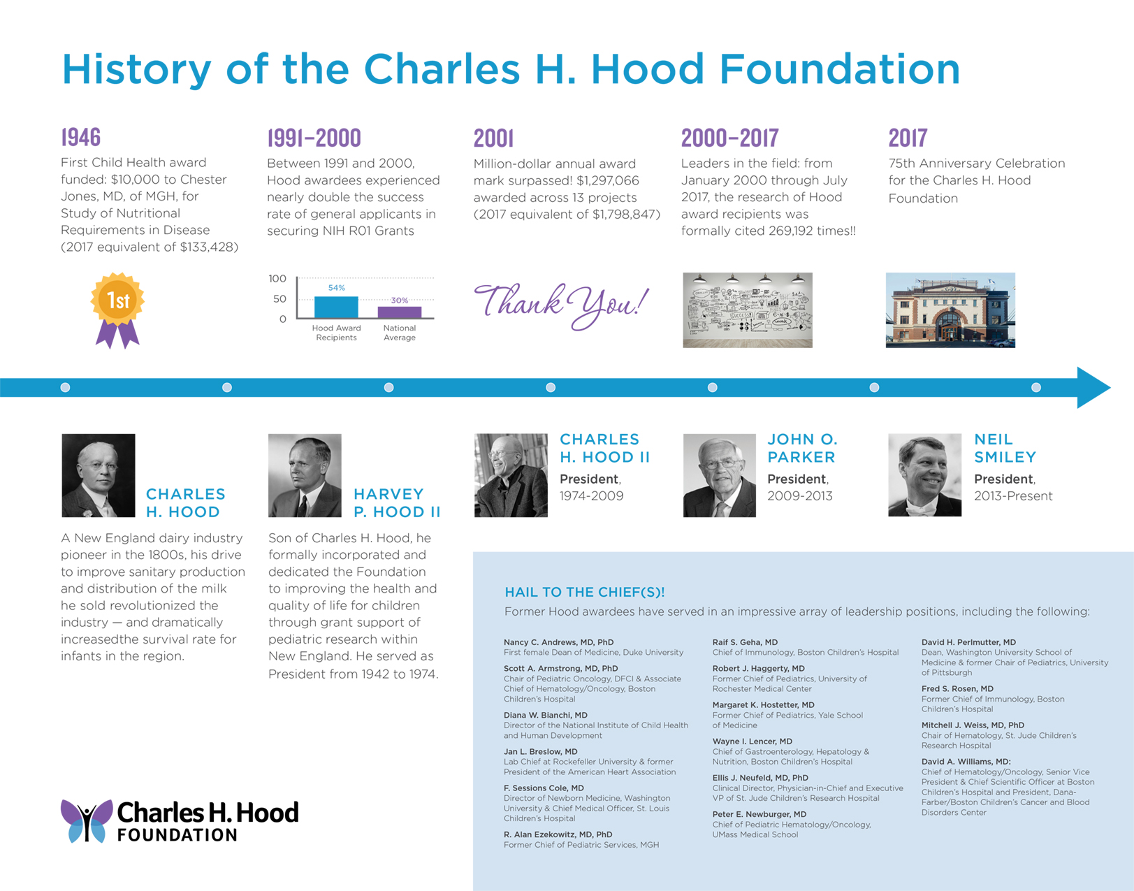 Timeline History of Charles H Hood Foundation, 1946 to 2017