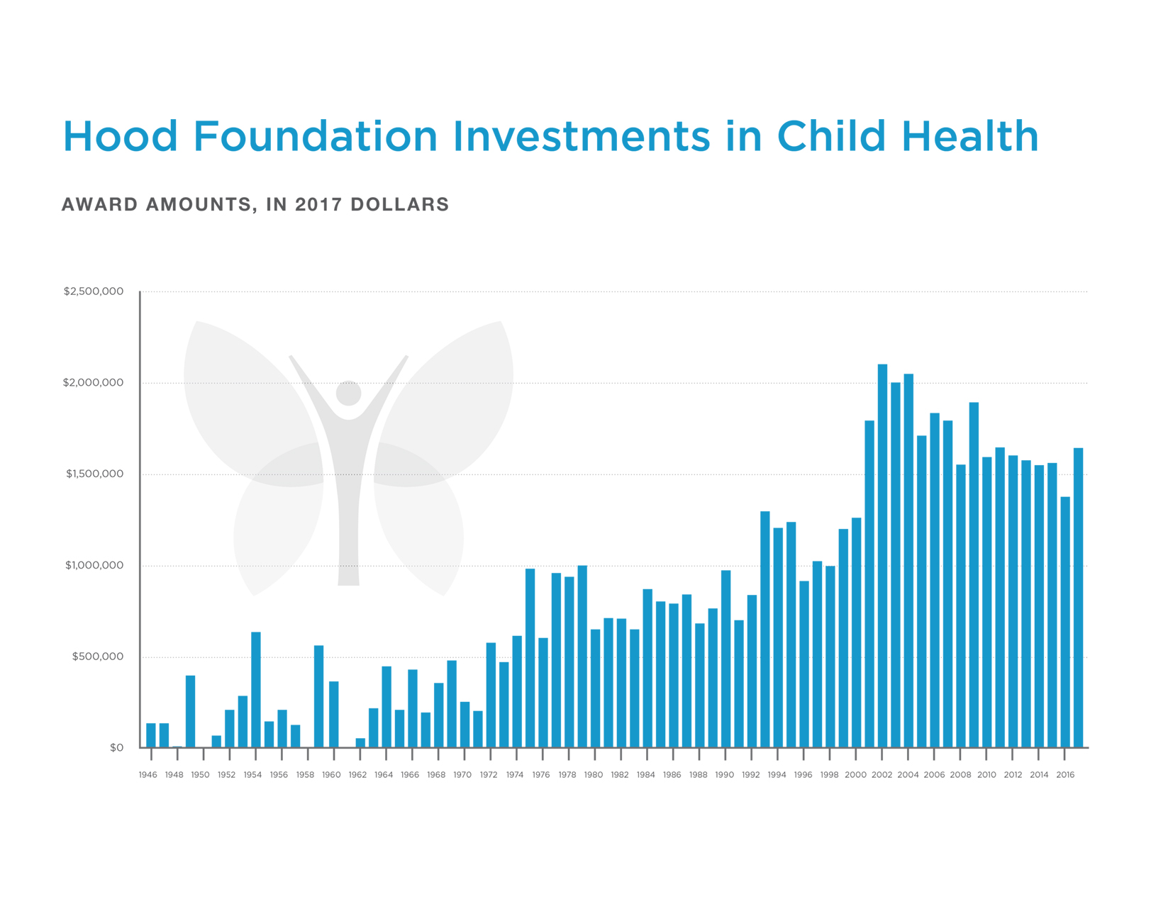 The Hood Foundation's Child Health Investment Graph from 1946 to 2017